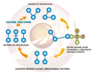 How Ozone Machines Work